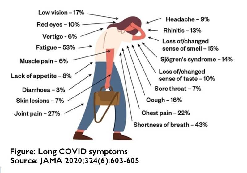 sintomi del postcovid19